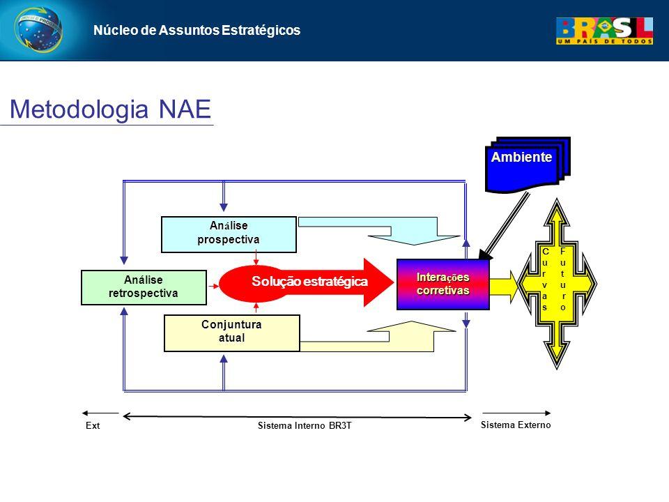Metodologia NAE Núcleo de Assuntos Estratégicos Ambiente