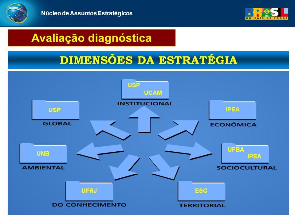 Avaliação diagnóstica DIMENSÕES DA ESTRATÉGIA