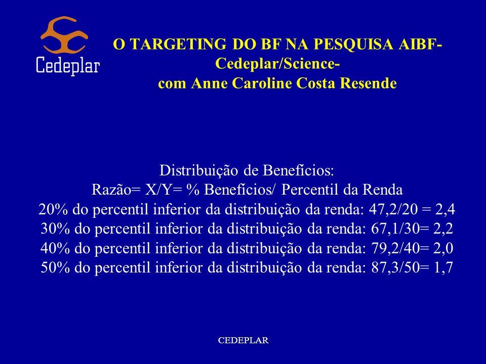 Distribuição de Benefícios:
