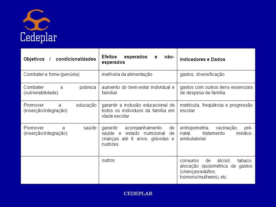 CEDEPLAR Objetivos / condicionalidades