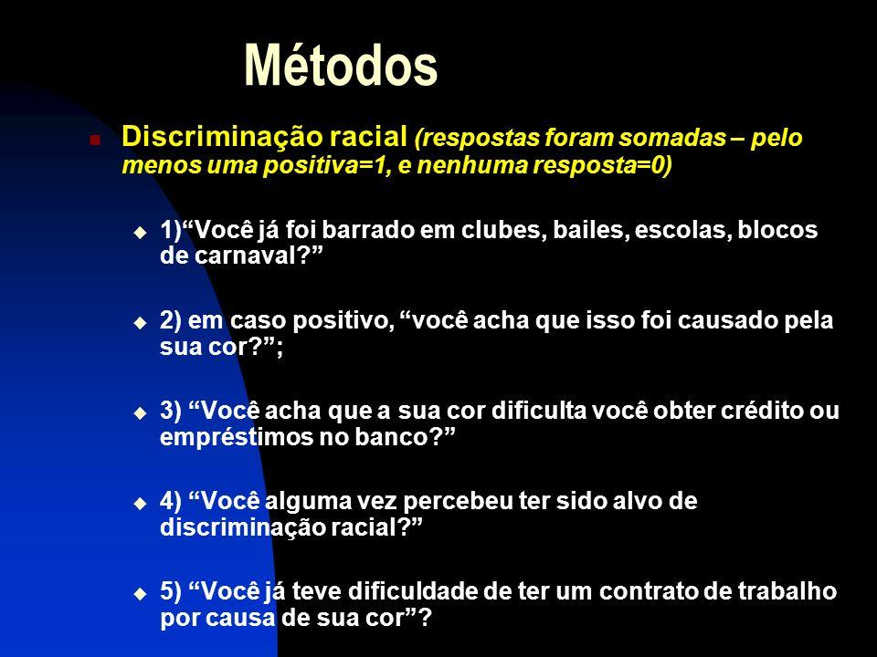 MétodosDiscriminação racial (respostas foram somadas – pelo menos uma positiva=1, e nenhuma resposta=0)