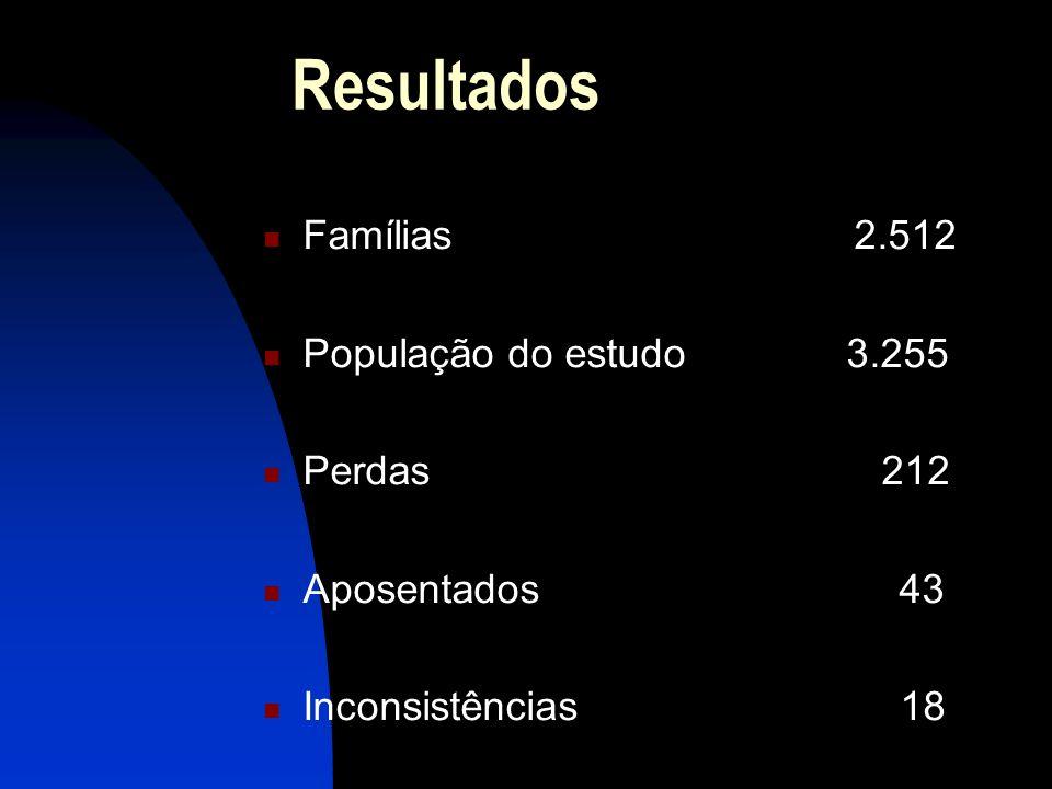 Resultados Famílias 2.512 População do estudo 3.255 Perdas 212