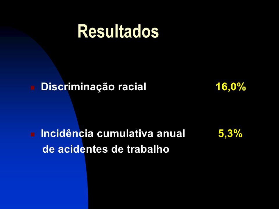 Resultados Discriminação racial 16,0% Incidência cumulativa anual 5,3%
