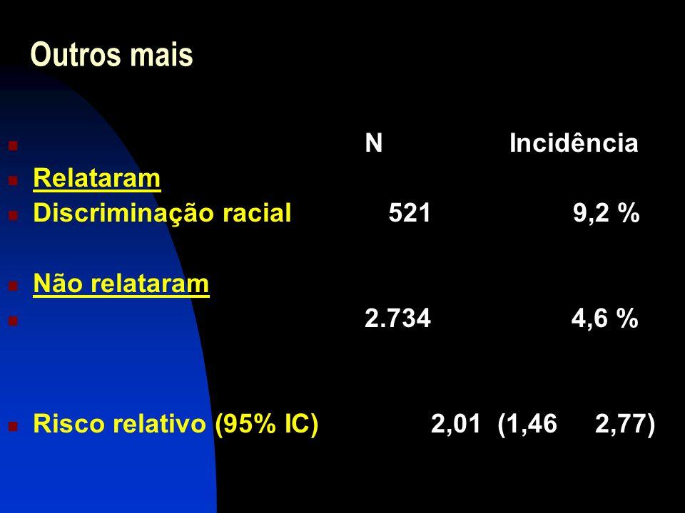 Outros mais N Incidência Relataram Discriminação racial 521 9,2 %