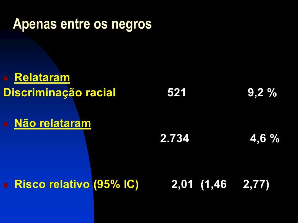 Apenas entre os negros Relataram Discriminação racial 521 9,2 %