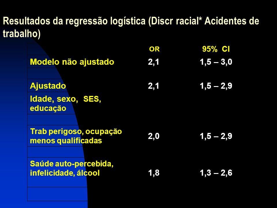 Resultados da regressão logística (Discr racial* Acidentes de trabalho)