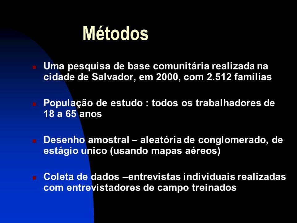 MétodosUma pesquisa de base comunitária realizada na cidade de Salvador, em 2000, com 2.512 famílias.