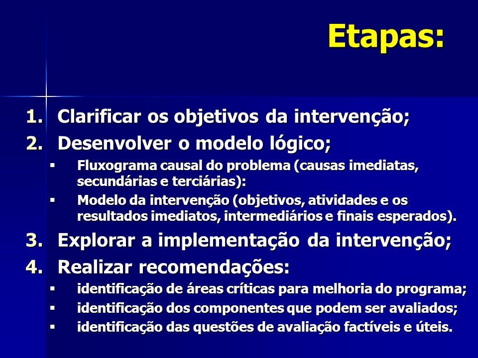 Etapas: Clarificar os objetivos da intervenção;