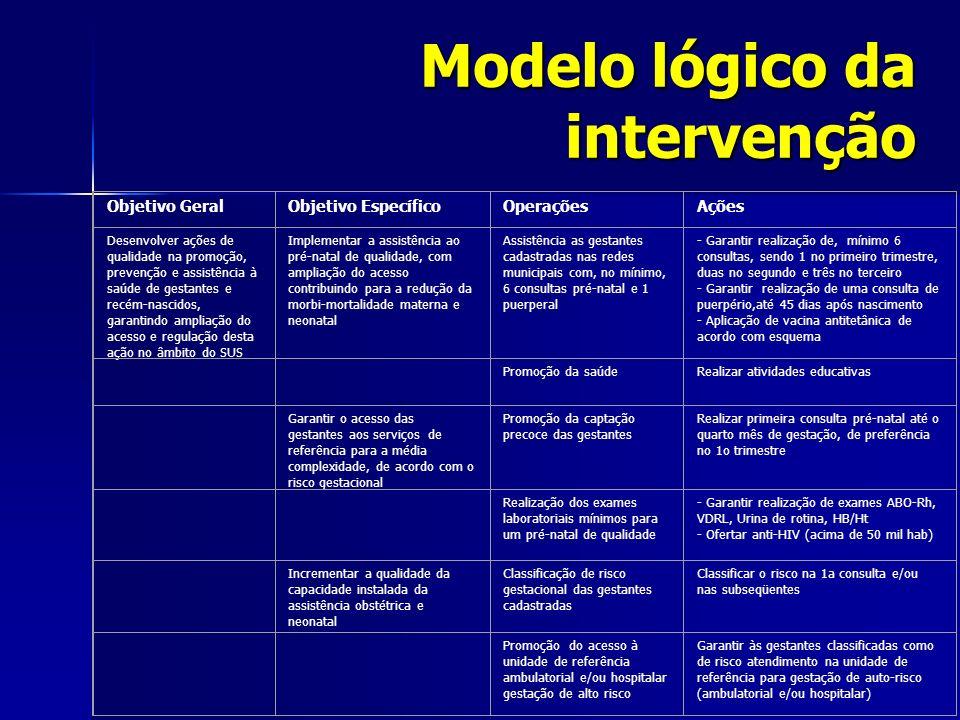 Modelo lógico da intervenção