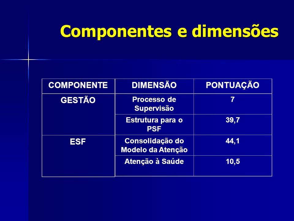 Componentes e dimensões