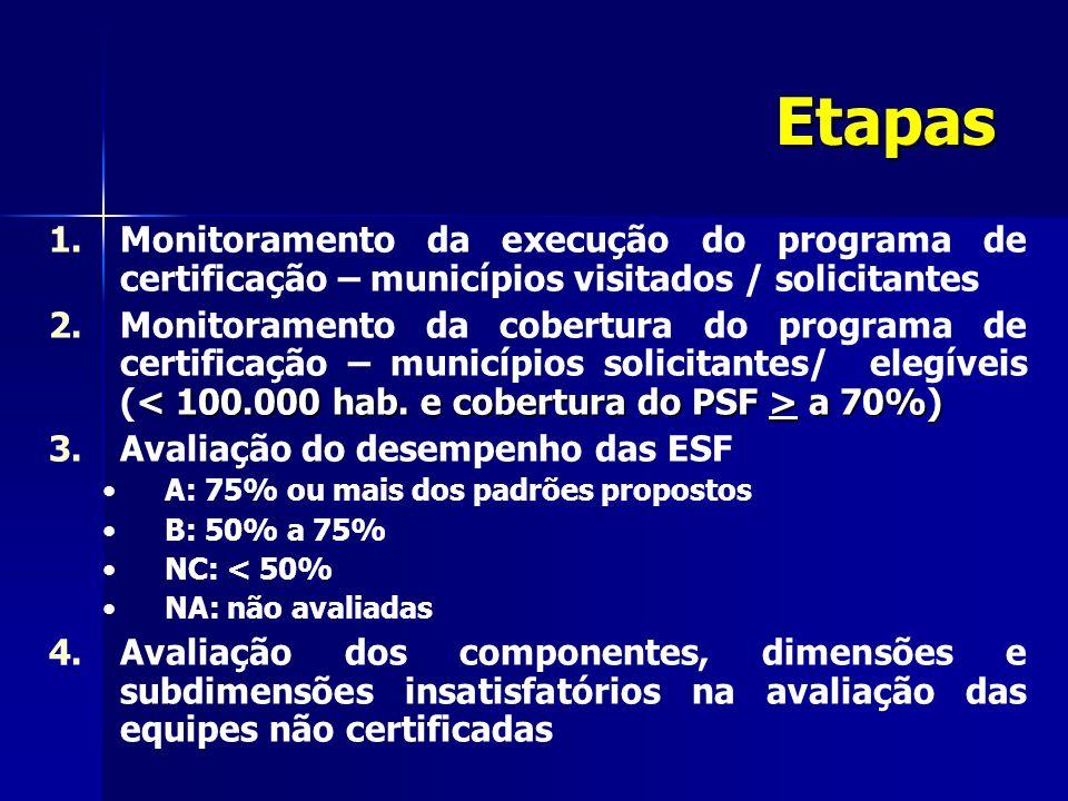 Etapas Monitoramento da execução do programa de certificação – municípios visitados / solicitantes.