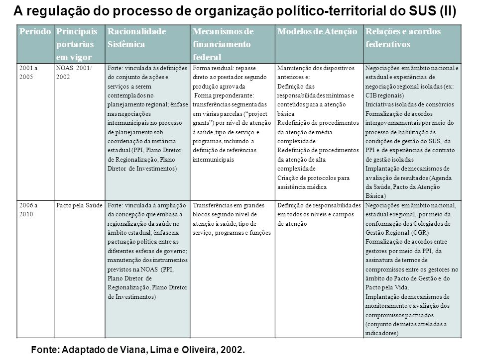 A regulação do processo de organização político-territorial do SUS (II)