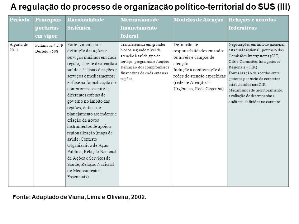 A regulação do processo de organização político-territorial do SUS (III)