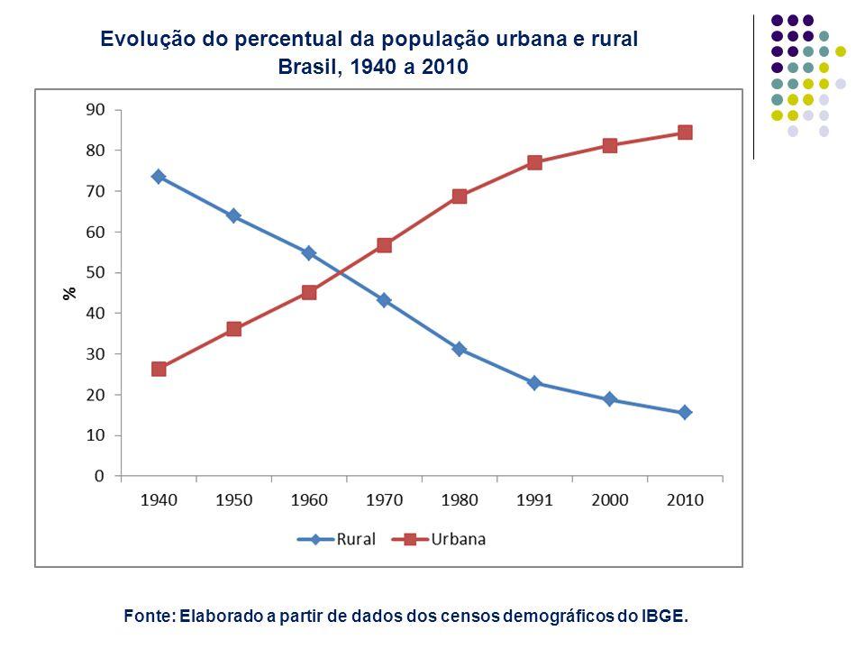 Evolução do percentual da população urbana e rural