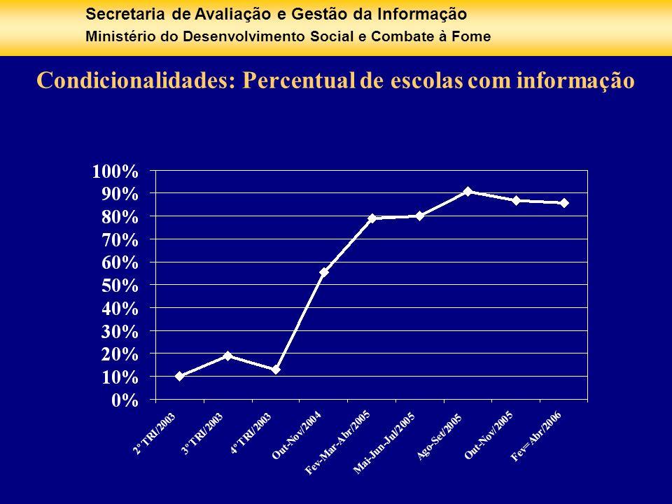 Condicionalidades: Percentual de escolas com informação
