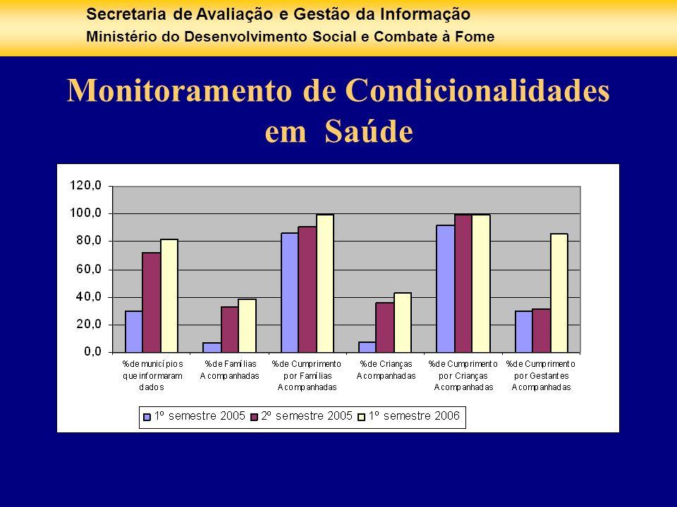 Monitoramento de Condicionalidades em Saúde