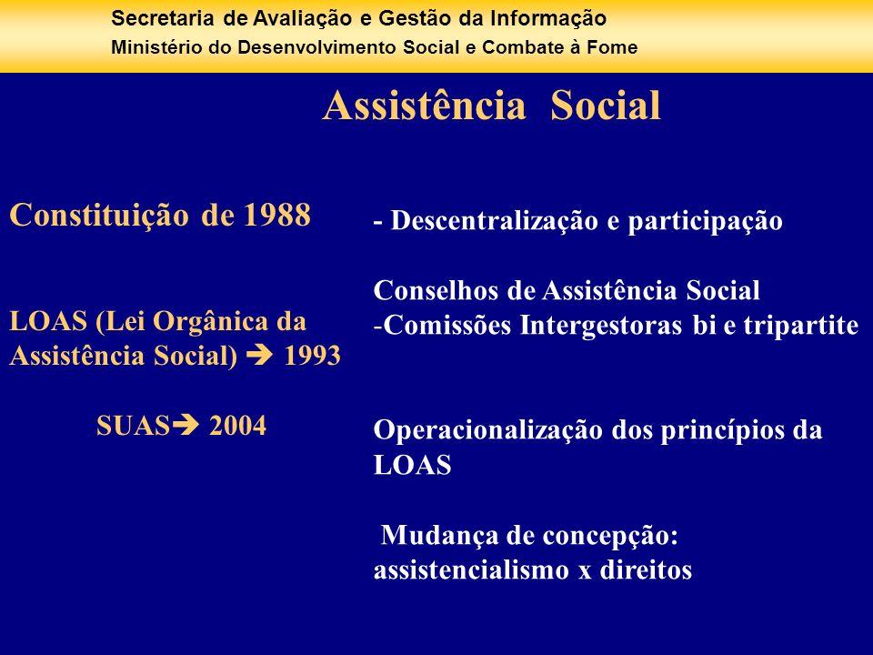 Constituição de 1988 Assistência Social