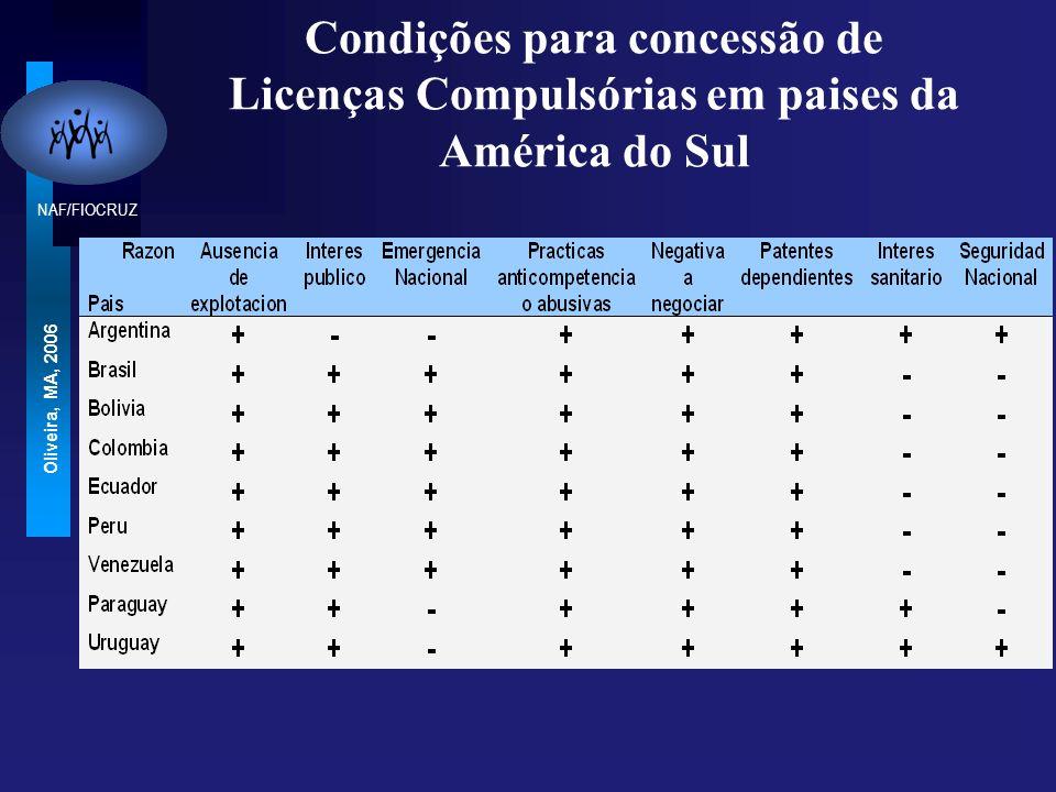 Condições para concessão de Licenças Compulsórias em paises da América do Sul