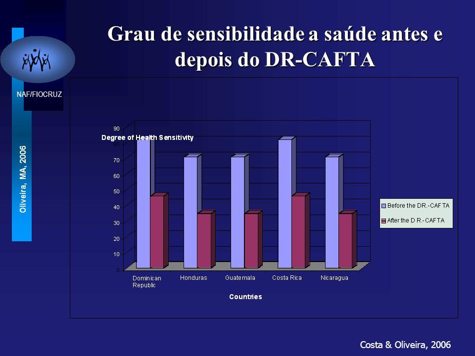 Grau de sensibilidade a saúde antes e depois do DR-CAFTA