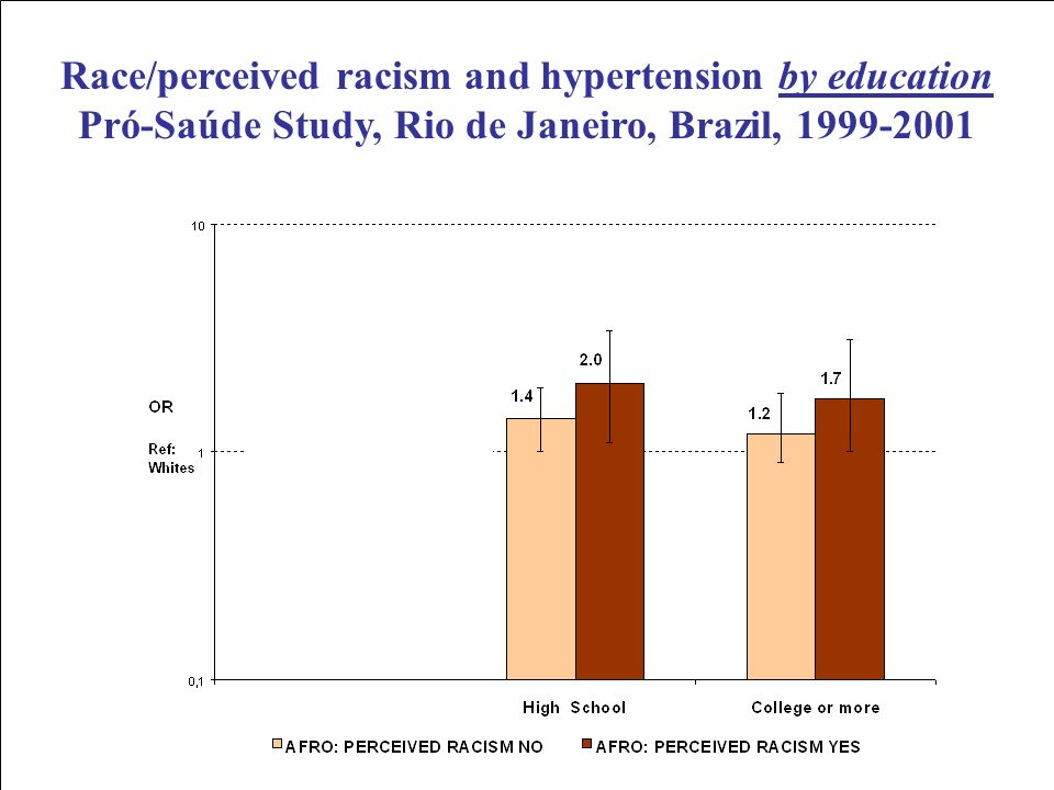 Race/perceived racism and hypertension by education Pró-Saúde Study, Rio de Janeiro, Brazil, 1999-2001