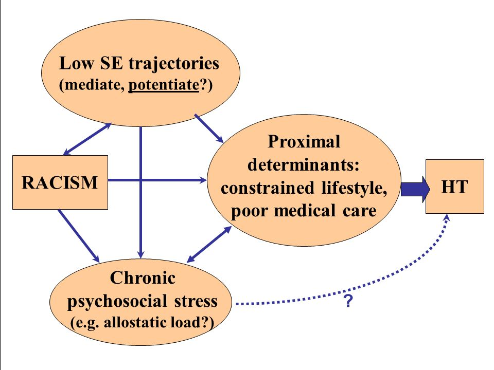 Chronic psychosocial stress