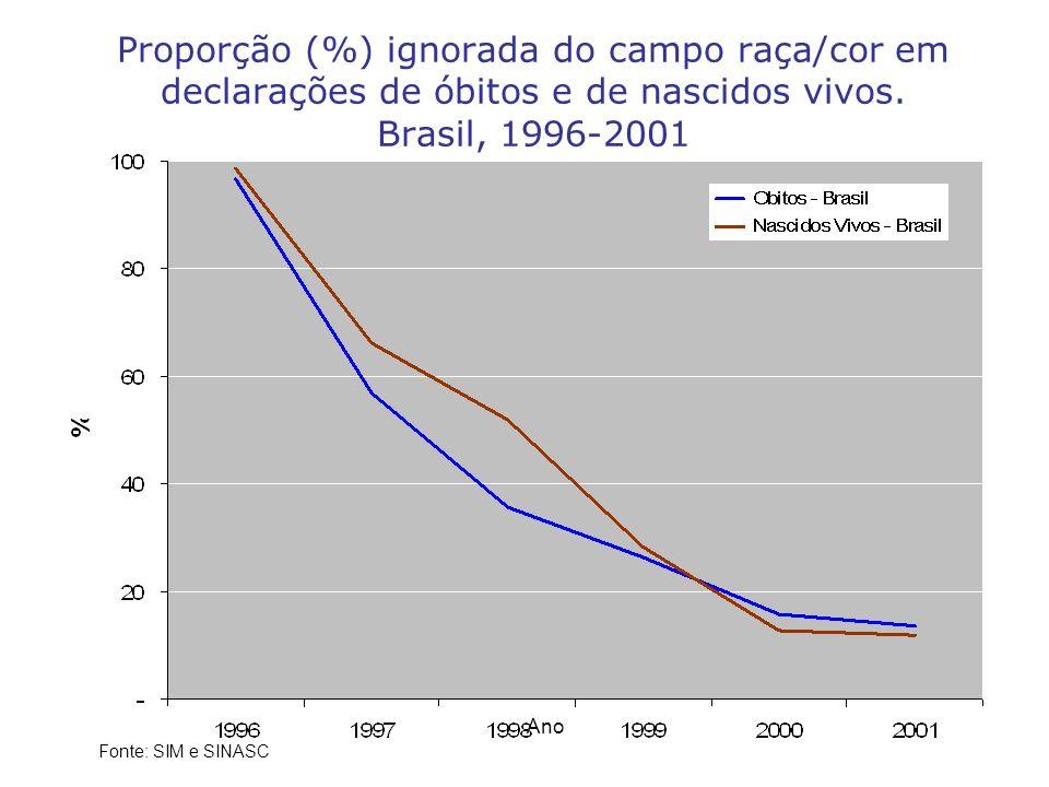 Proporção (%) ignorada do campo raça/cor em declarações de óbitos e de nascidos vivos. Brasil, 1996-2001