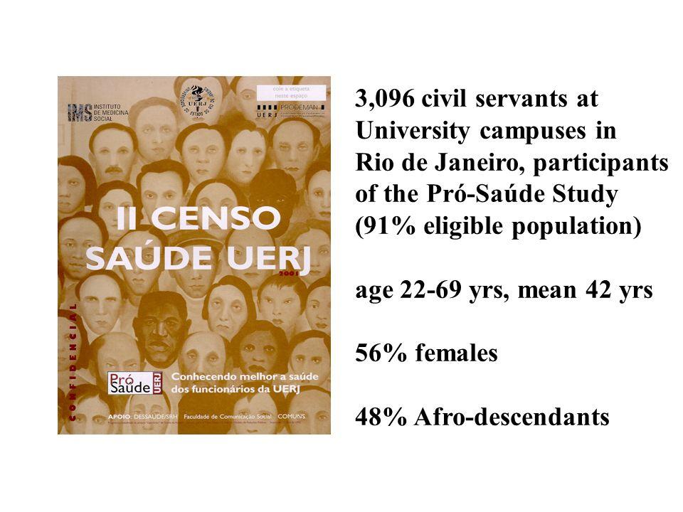 3,096 civil servants atUniversity campuses in. Rio de Janeiro, participants of the Pró-Saúde Study.