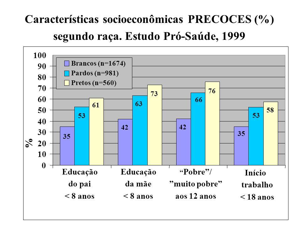 Características socioeconômicas PRECOCES (%)