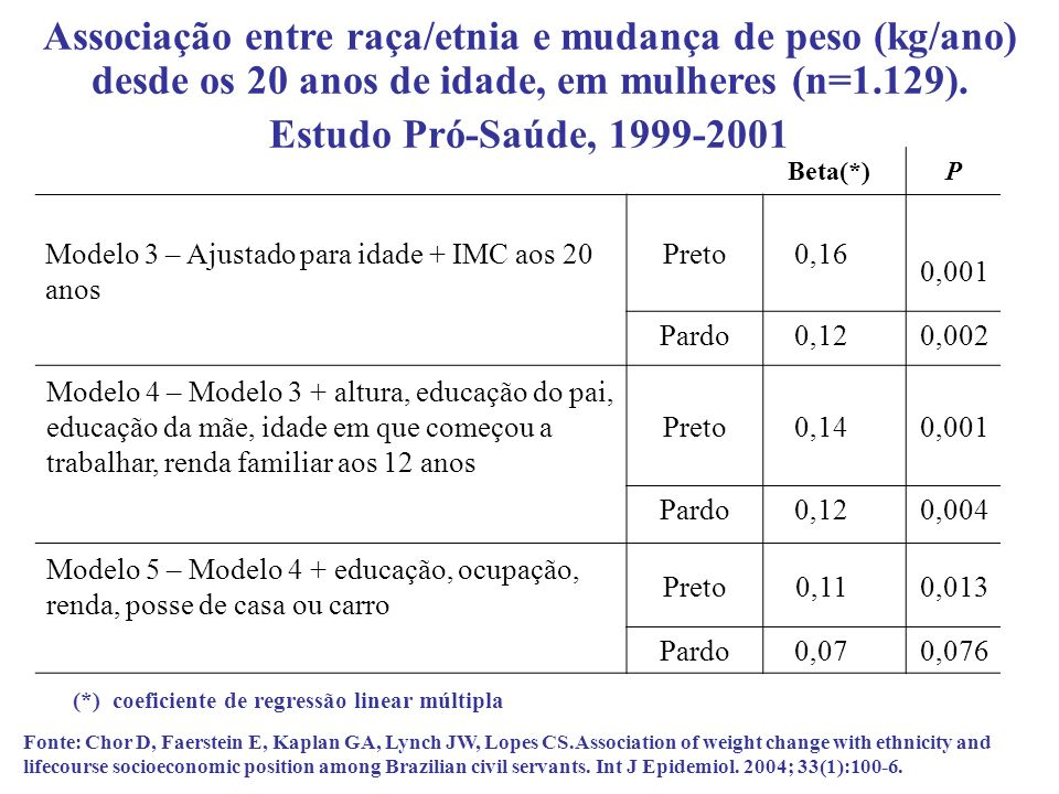 Associação entre raça/etnia e mudança de peso (kg/ano) desde os 20 anos de idade, em mulheres (n=1.129).
