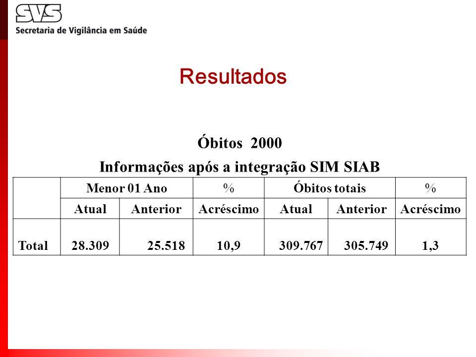 Informações após a integração SIM SIAB