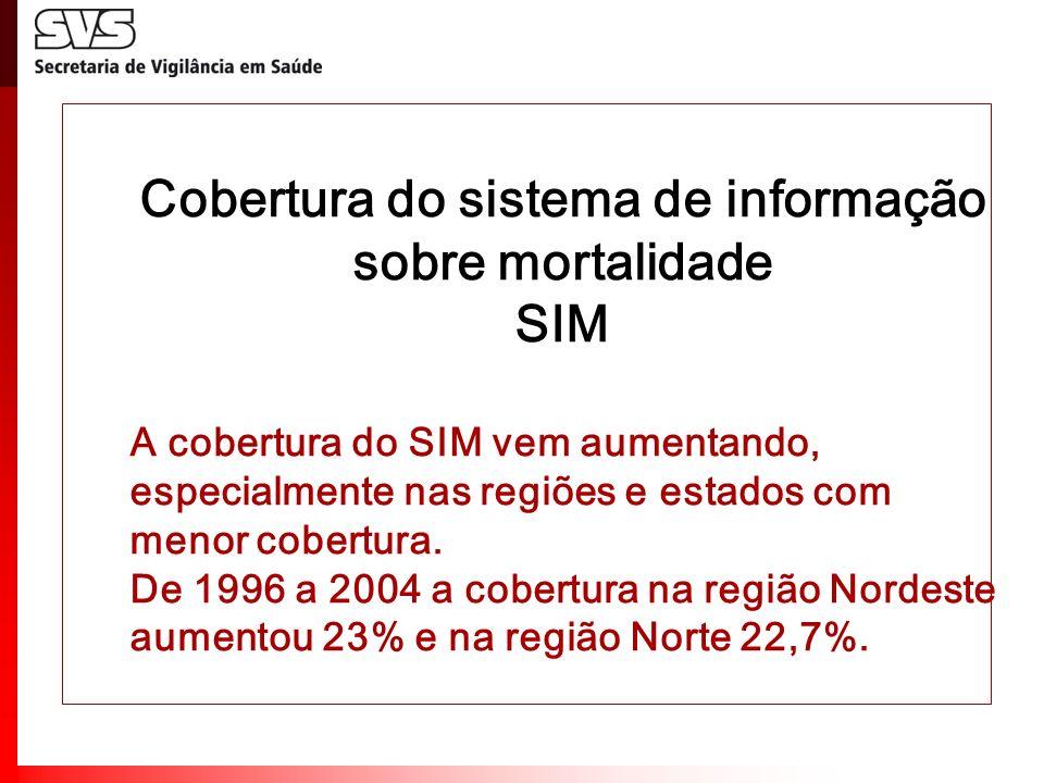 Cobertura do sistema de informação sobre mortalidade SIM