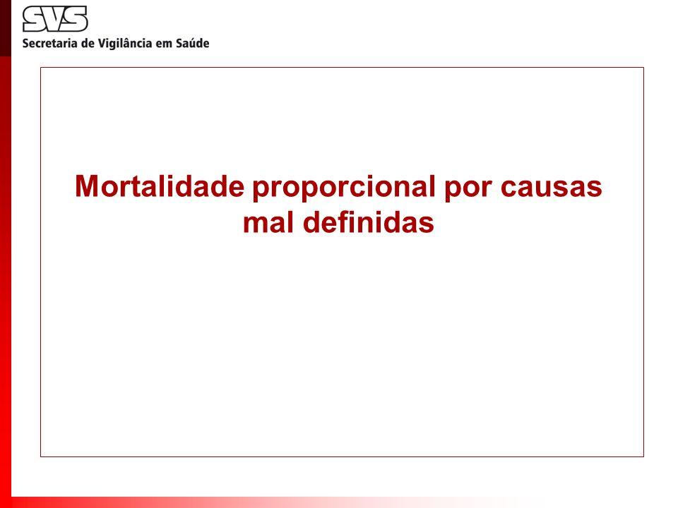 Mortalidade proporcional por causas mal definidas