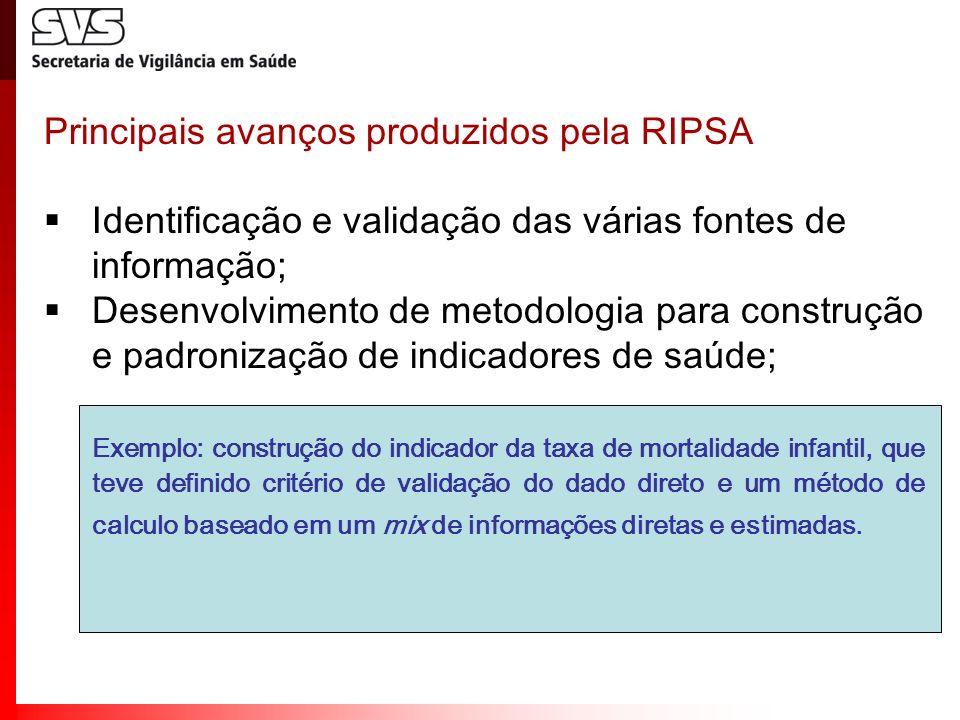 Principais avanços produzidos pela RIPSA