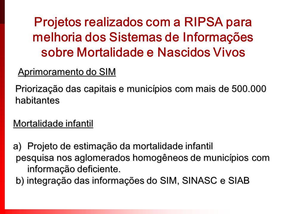 Projetos realizados com a RIPSA para melhoria dos Sistemas de Informações sobre Mortalidade e Nascidos Vivos