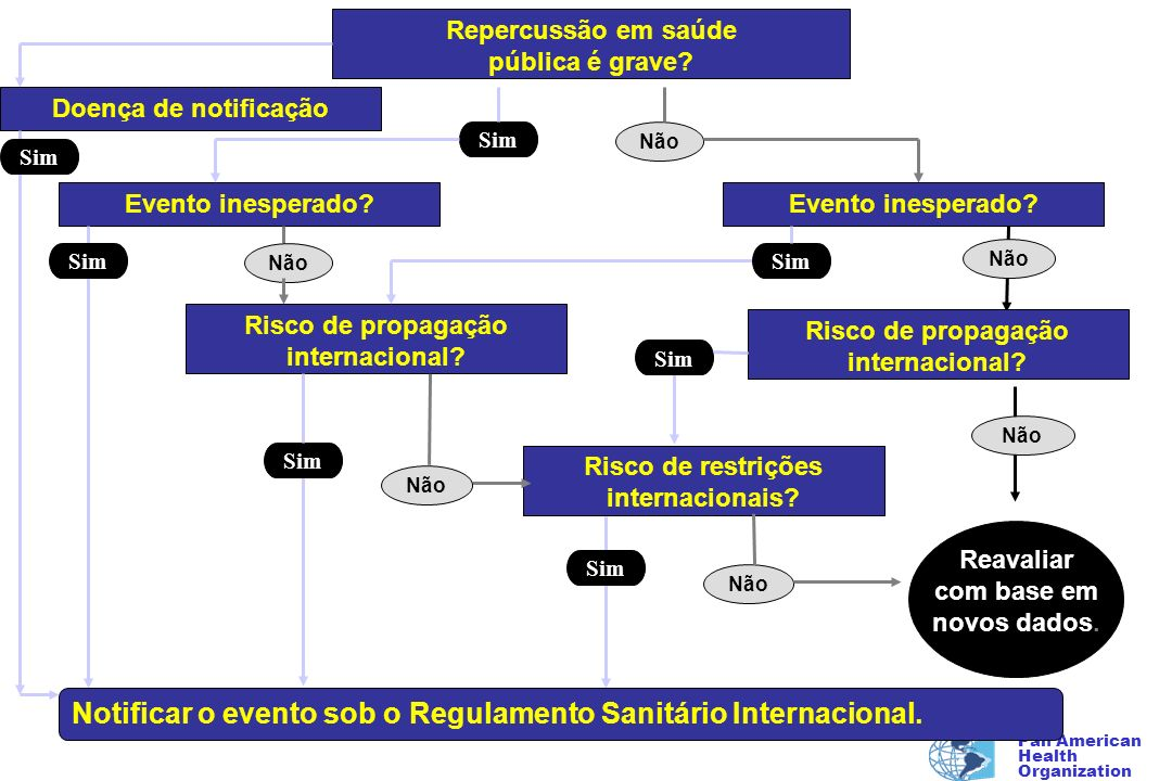 Notificar o evento sob o Regulamento Sanitário Internacional.