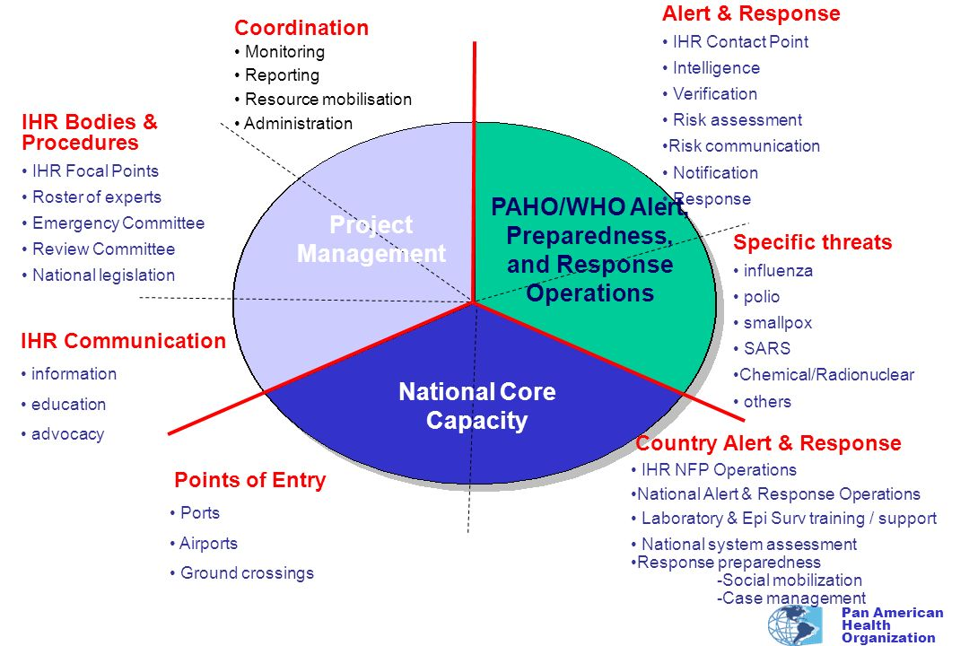 PAHO/WHO Alert, Preparedness, and Response Operations