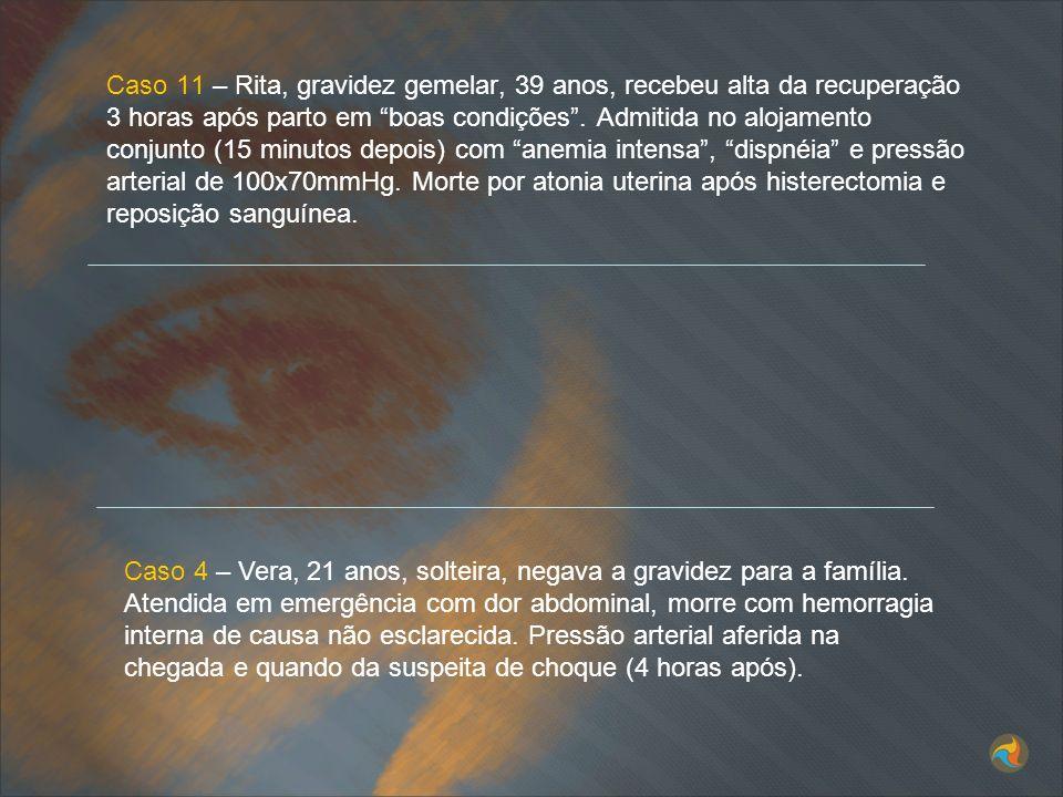 Caso 11 – Rita, gravidez gemelar, 39 anos, recebeu alta da recuperação 3 horas após parto em boas condições . Admitida no alojamento conjunto (15 minutos depois) com anemia intensa , dispnéia e pressão arterial de 100x70mmHg. Morte por atonia uterina após histerectomia e reposição sanguínea.