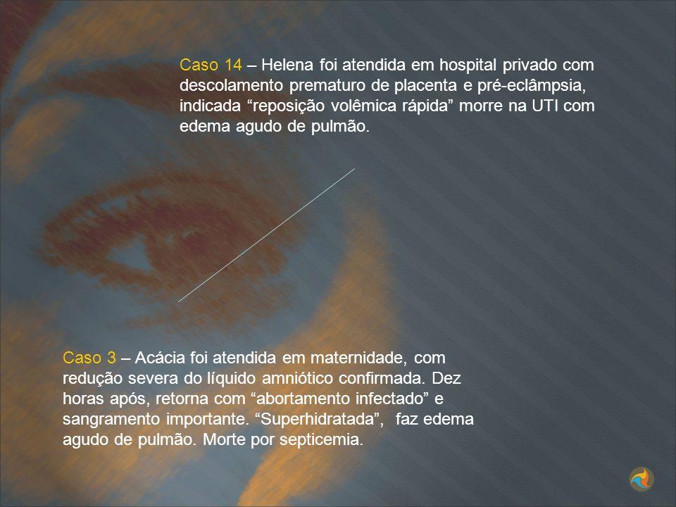 Caso 14 – Helena foi atendida em hospital privado com descolamento prematuro de placenta e pré-eclâmpsia, indicada reposição volêmica rápida morre na UTI com edema agudo de pulmão.