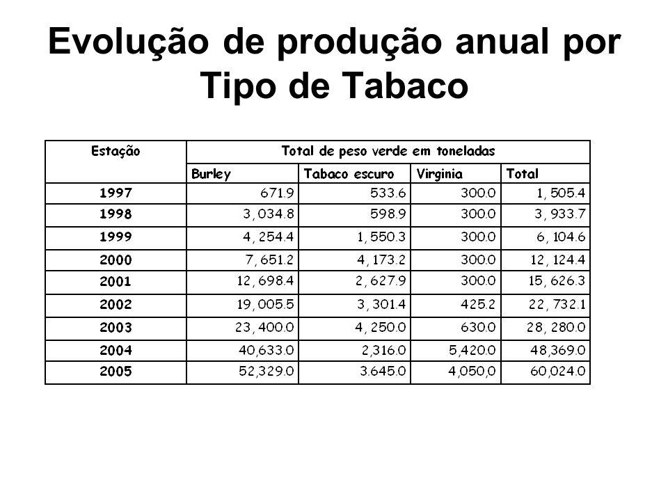 Evolução de produção anual por Tipo de Tabaco