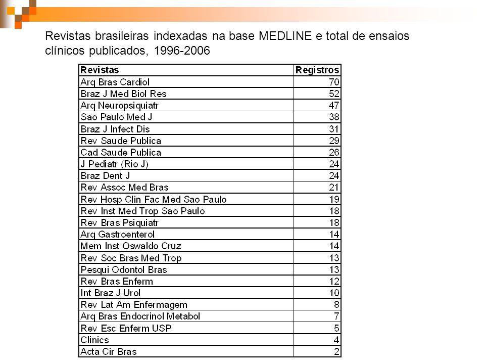 Revistas brasileiras indexadas na base MEDLINE e total de ensaios clínicos publicados, 1996-2006