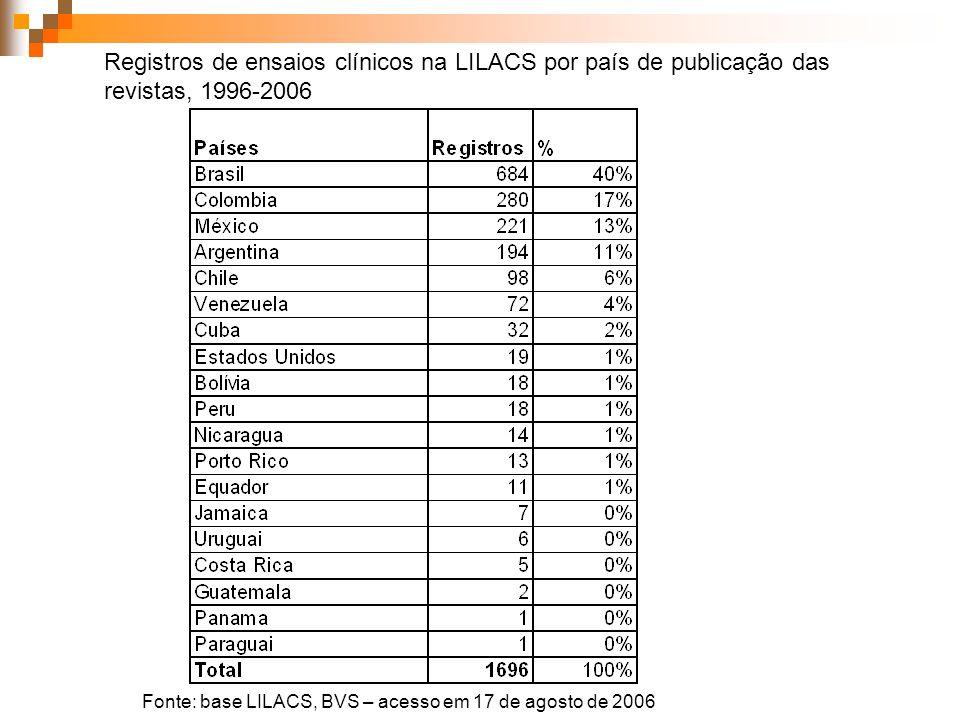 Registros de ensaios clínicos na LILACS por país de publicação das revistas, 1996-2006