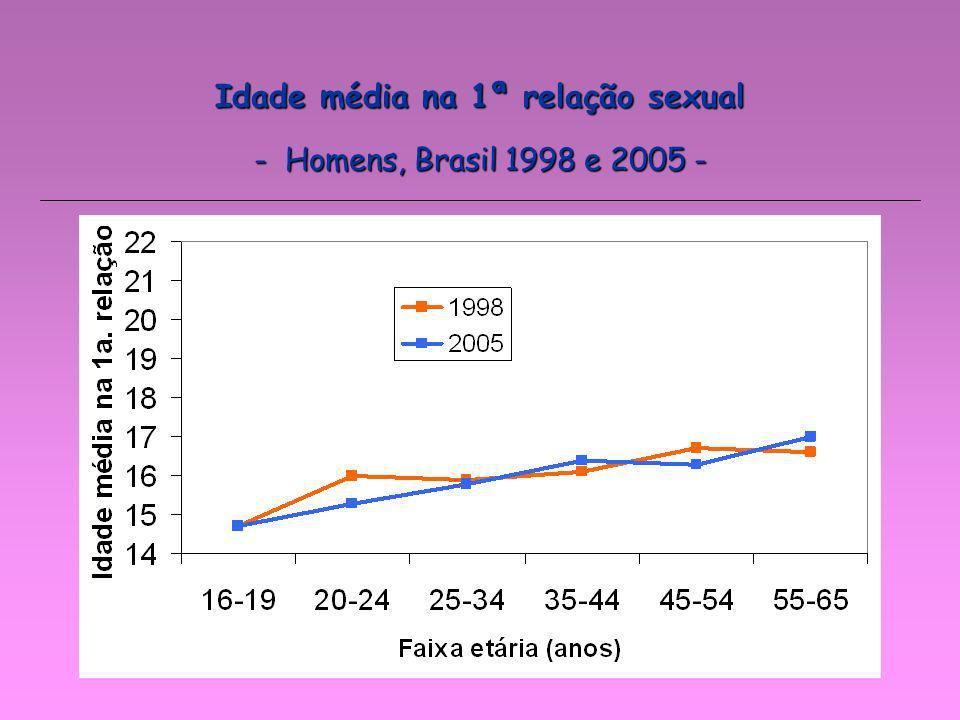 Idade média na 1ª relação sexual