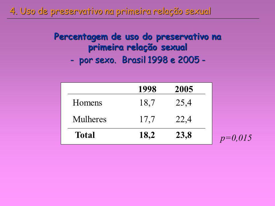 Percentagem de uso do preservativo na primeira relação sexual