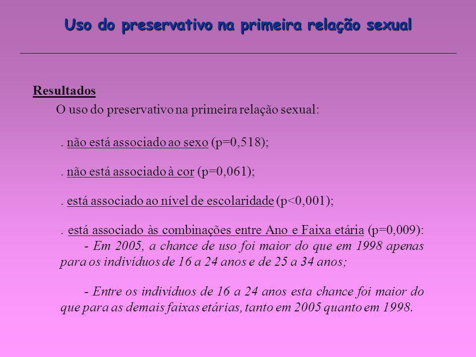 Uso do preservativo na primeira relação sexual