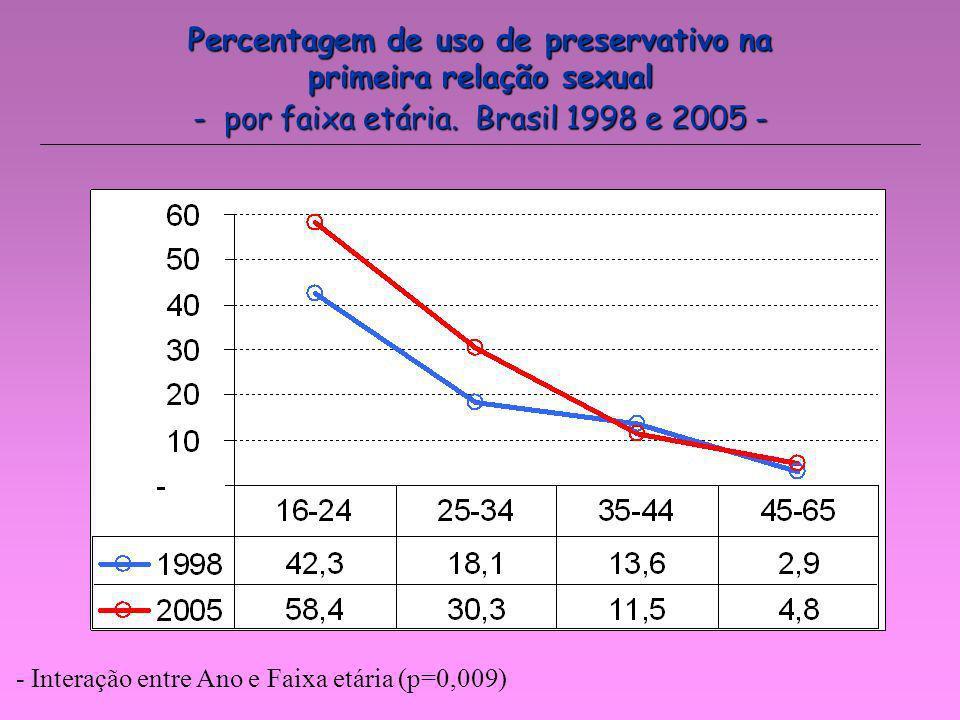 Percentagem de uso de preservativo na primeira relação sexual