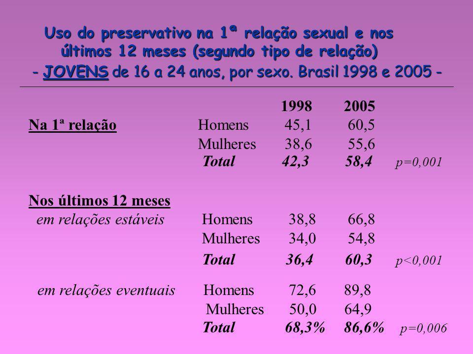 - JOVENS de 16 a 24 anos, por sexo. Brasil 1998 e 2005 -