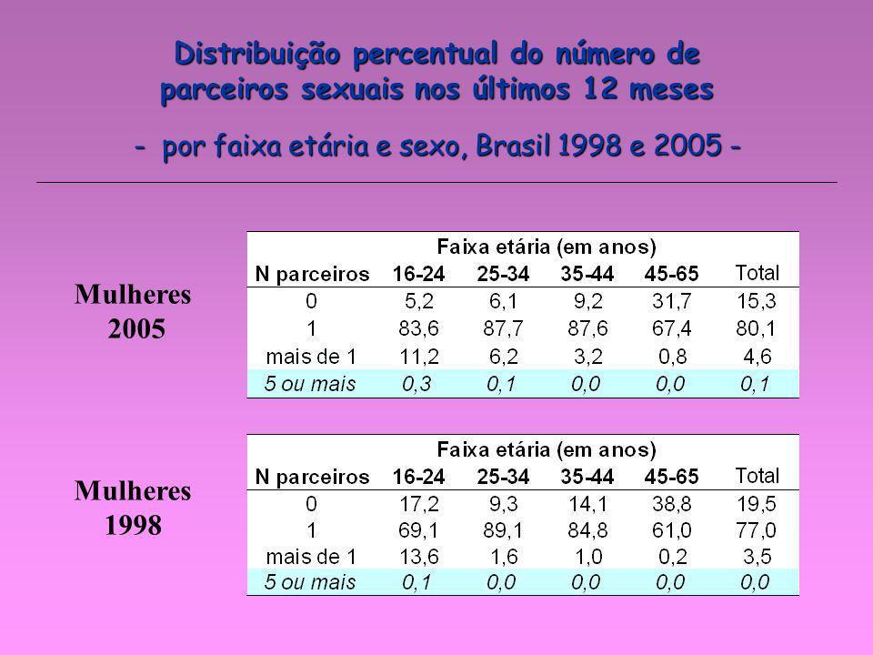 - por faixa etária e sexo, Brasil 1998 e 2005 -
