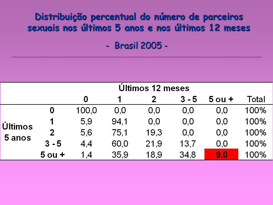 Distribuição percentual do número de parceiros sexuais nos últimos 5 anos e nos últimos 12 meses