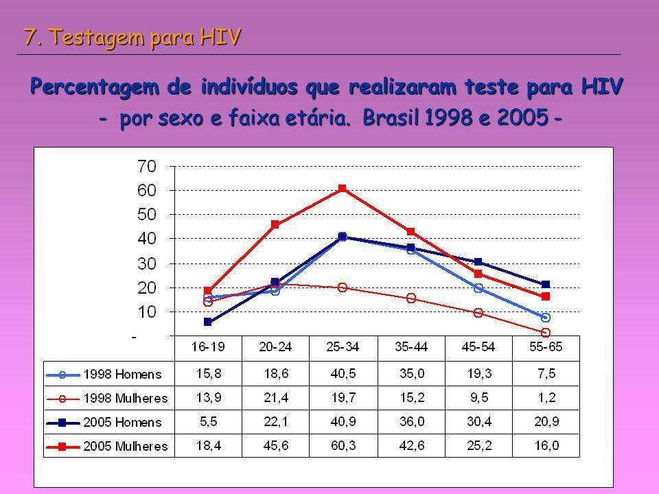 Percentagem de indivíduos que realizaram teste para HIV