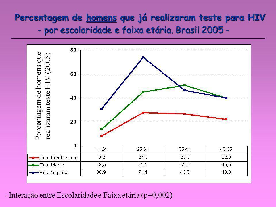 Percentagem de homens que já realizaram teste para HIV